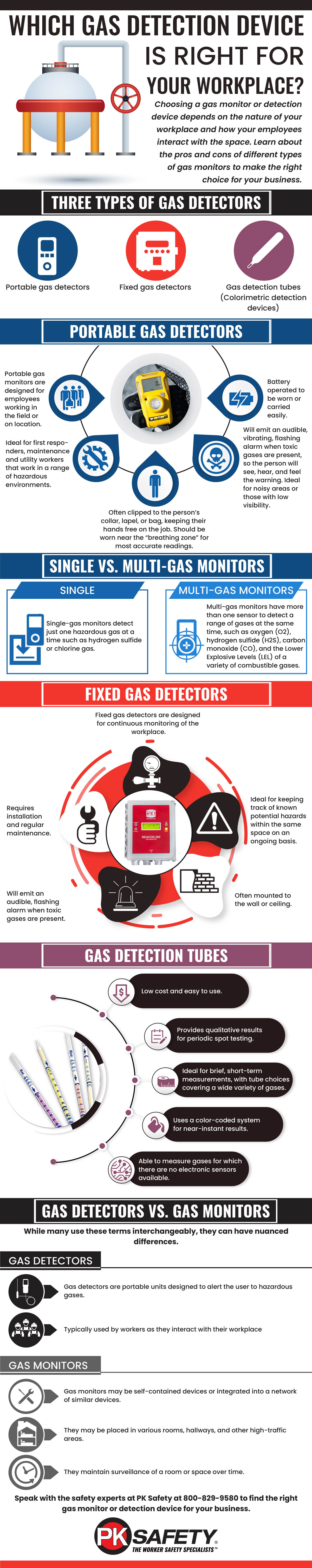 Which Gas Detection Device is Right for Your Workplace?