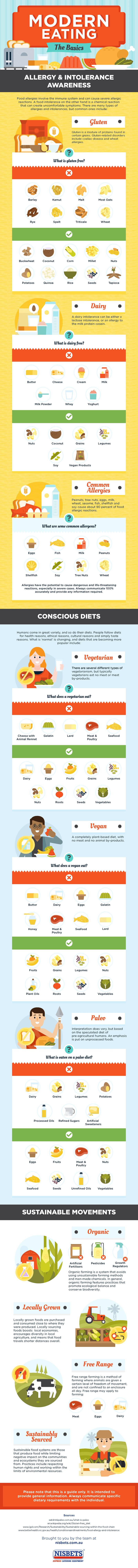 Modern Eating: The Basics