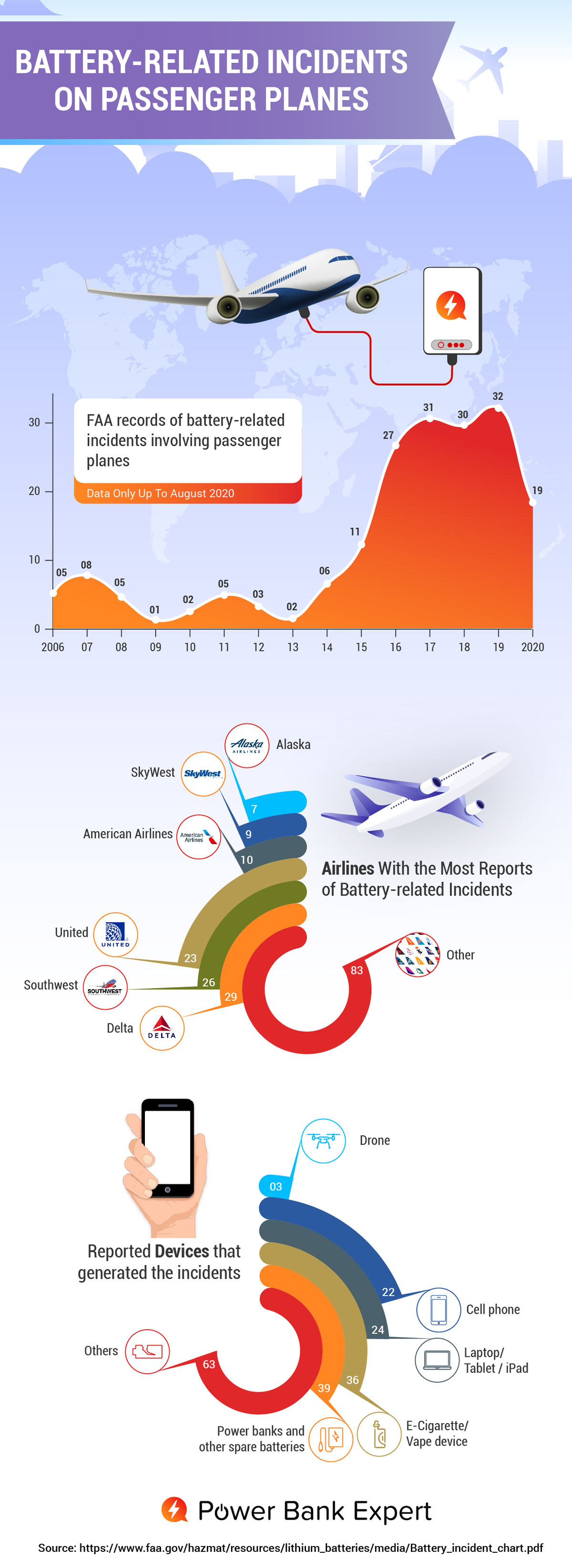 Evolution of Battery-Related Incidents on Passenger Planes