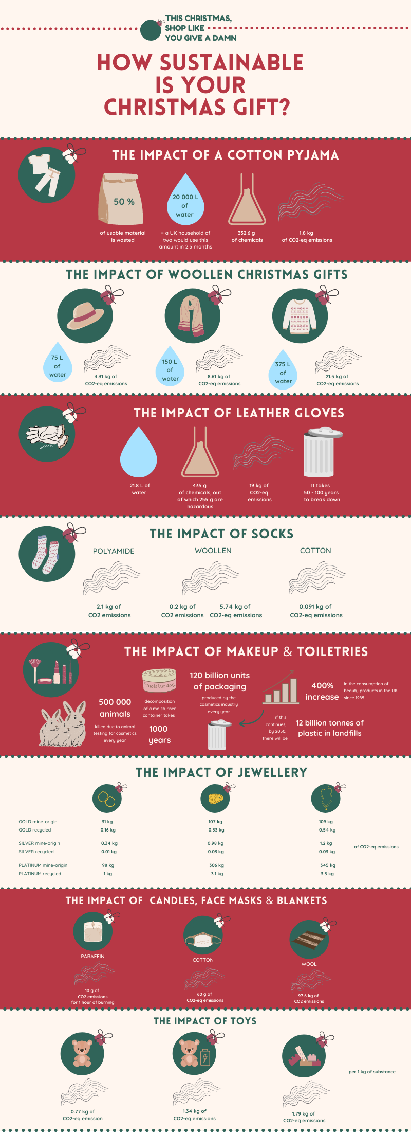 The Environmental Impact of Top Christmas Gifts