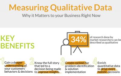 Measuring Qualitative Data