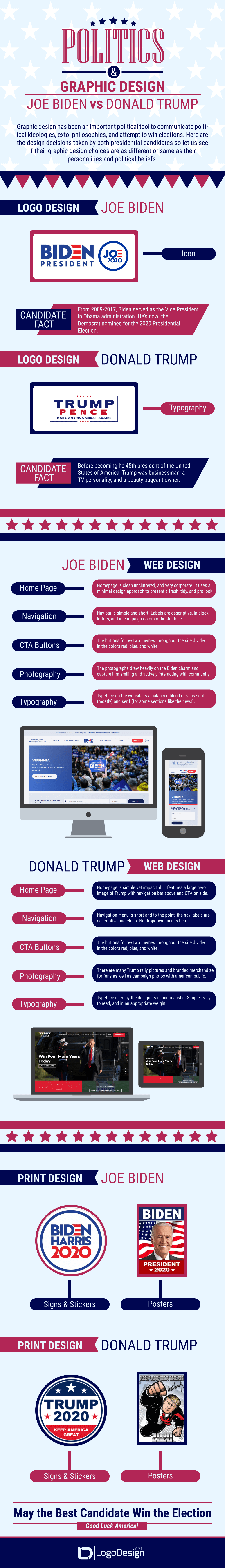 Graphic Designs in Politics: Biden vs. Trump Campaigns