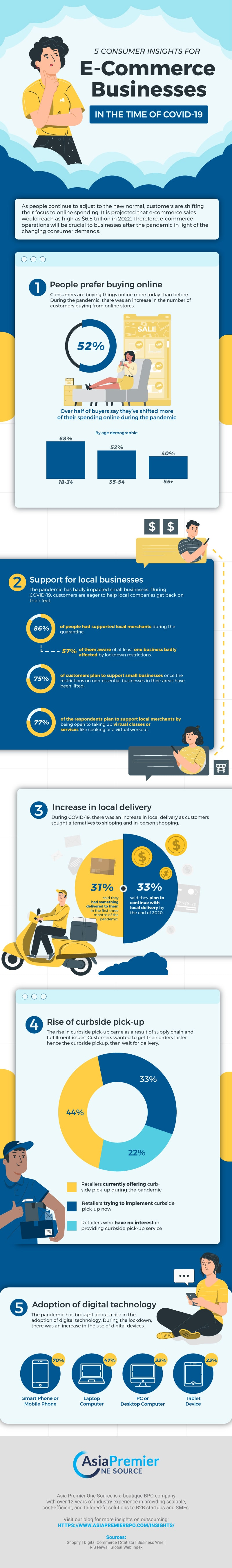 5 Consumer Insights for E-Commerce Businesses in the Time of COVID-19