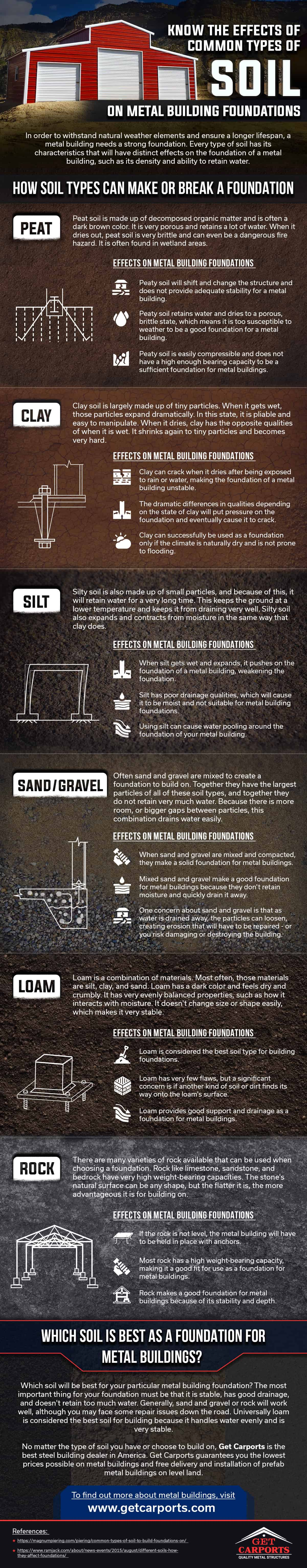The Effects of Common Types of Soil on Metal Building Foundations