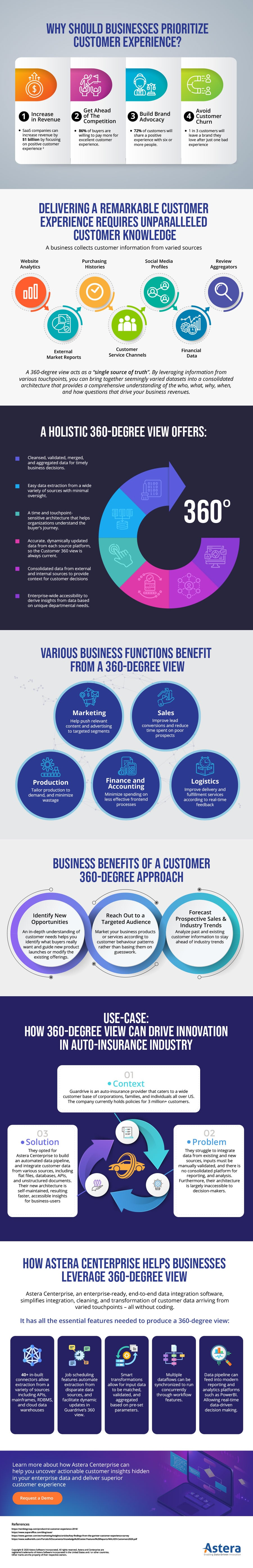 Gain Insights Into Your Customers & Target Segments With an Integrated Customer 360 View