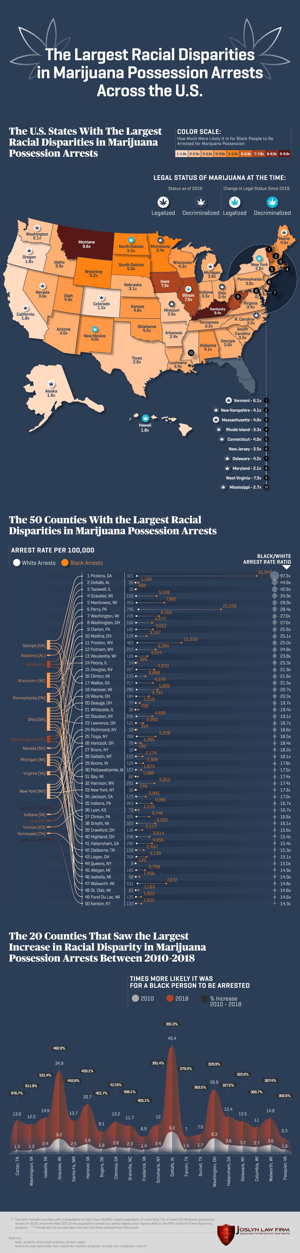 The Largest Racial Disparities in Marijuana Possession Arrests Across the U.S.
