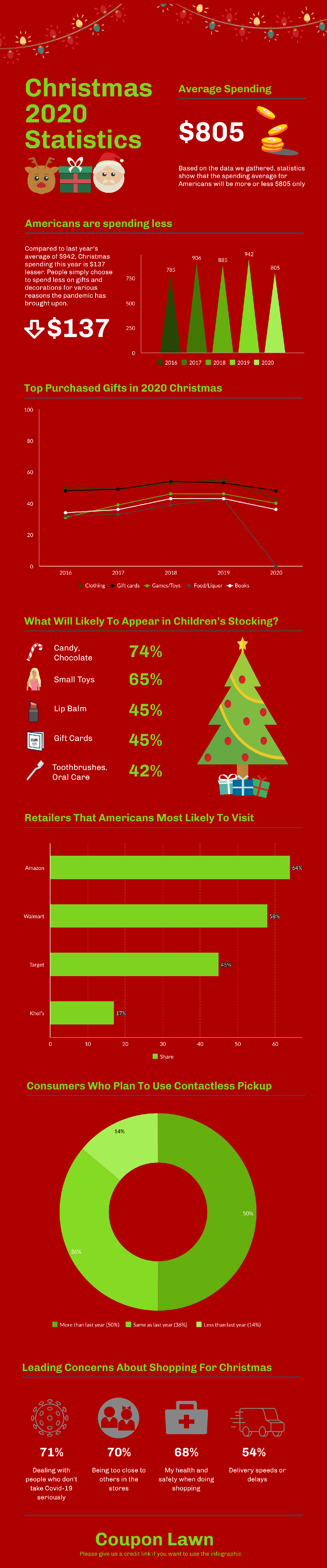 Christmas 2020 Statistics