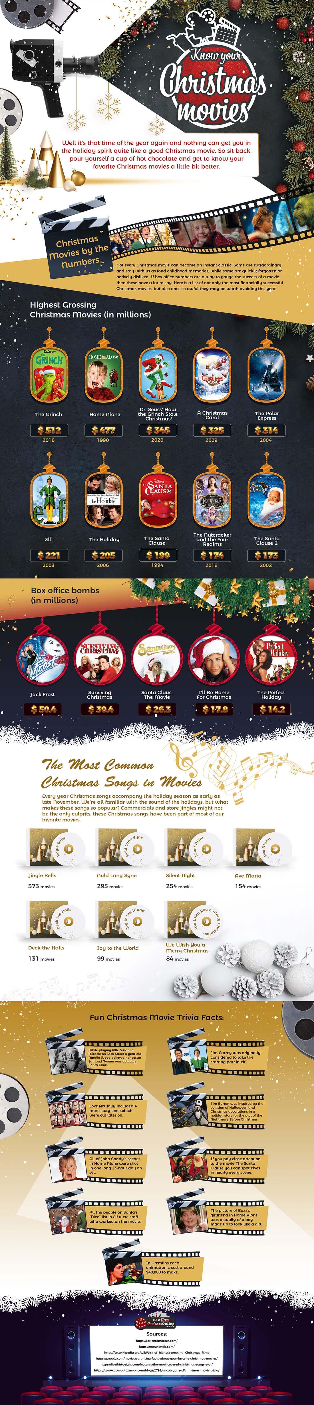 Know Your Favorite Christmas Movies
