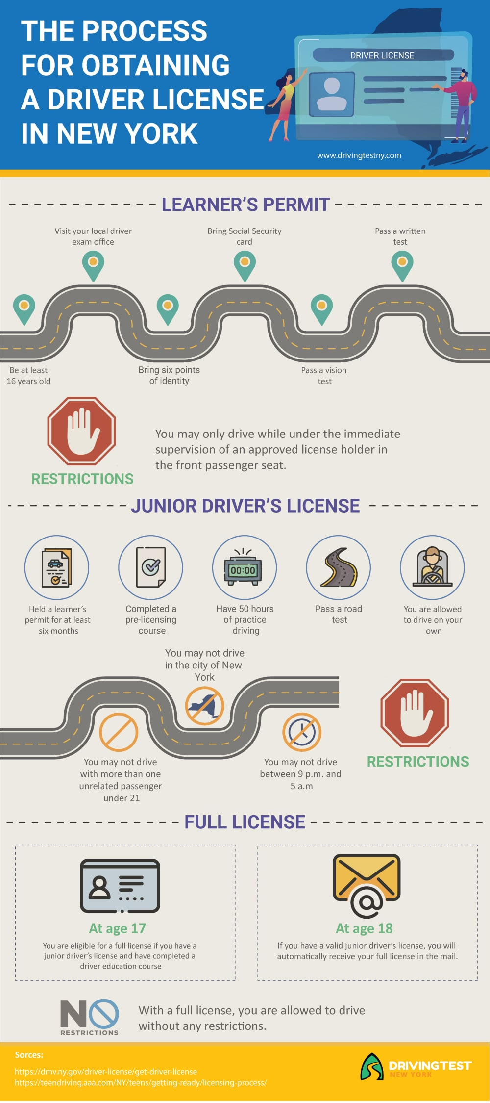 The Process For Obtaining a New York Driver License