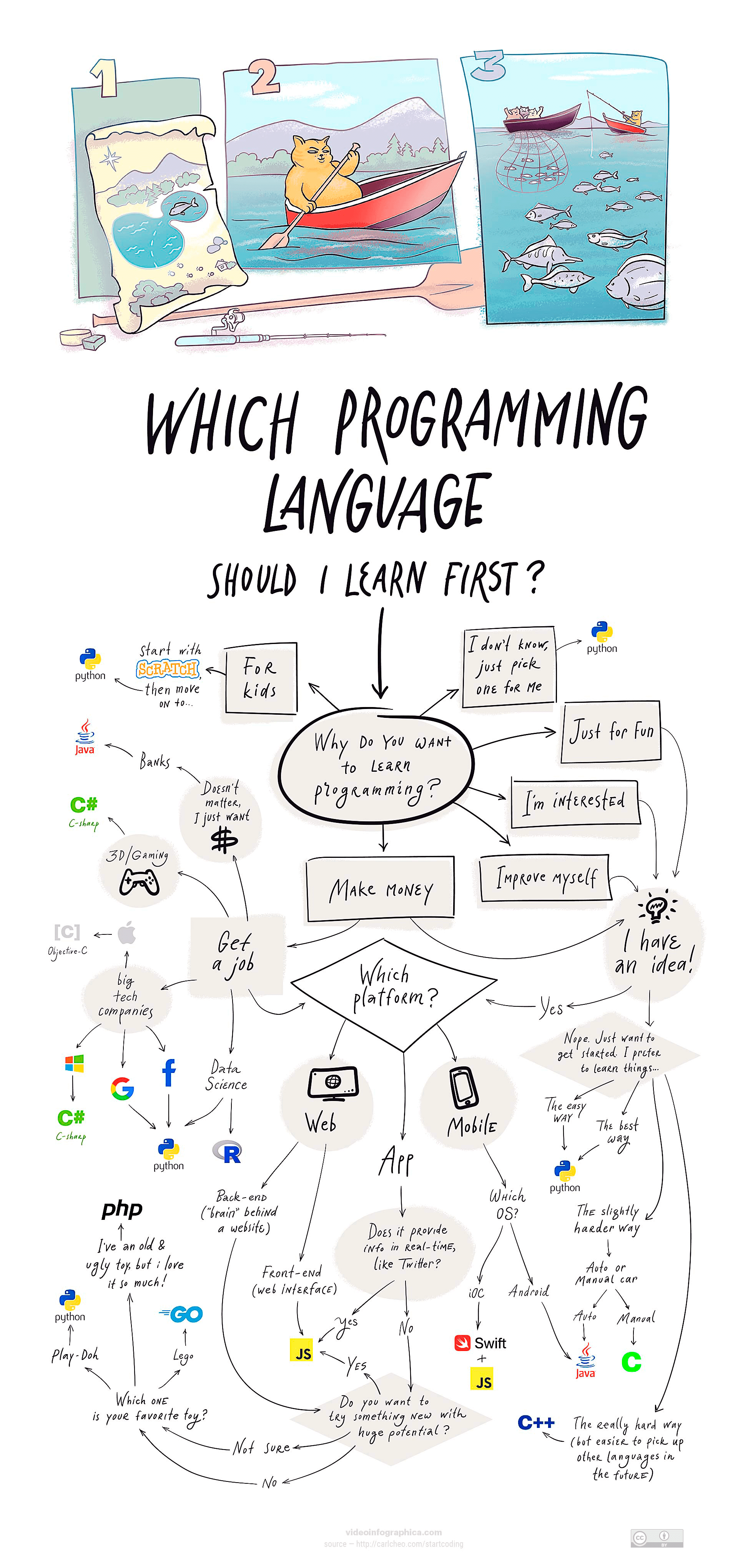 Which Programming Language Should You Learn in 2021?