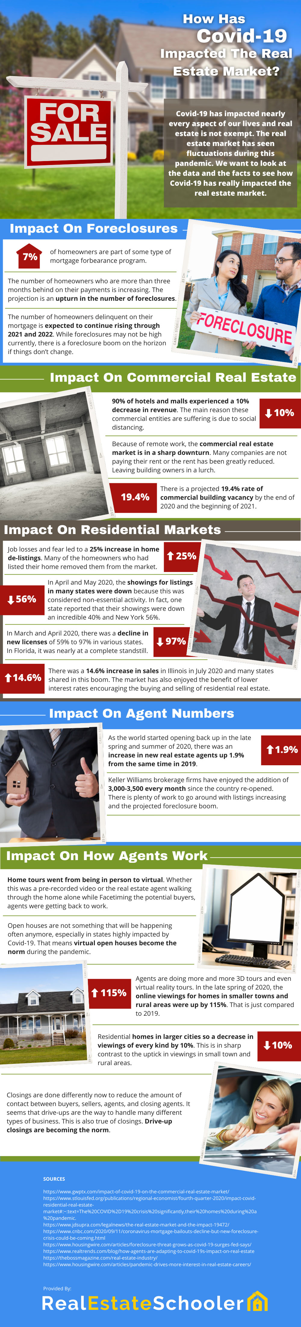 The Impact Covid-19 Has Had On The Real Estate Market