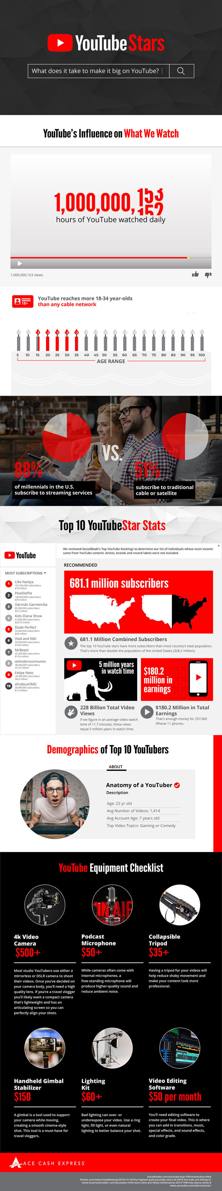 A Look at the Biggest Stars on YouTube