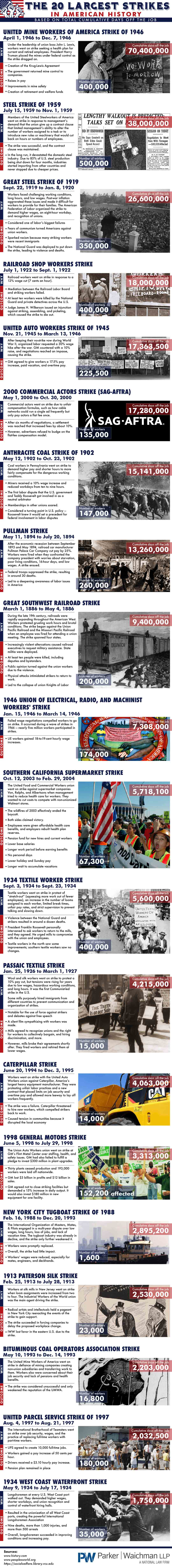 The 20 Largest Strikes in American History