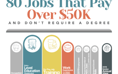 80 Jobs That Pay Over $50K and Don't Require a Degree