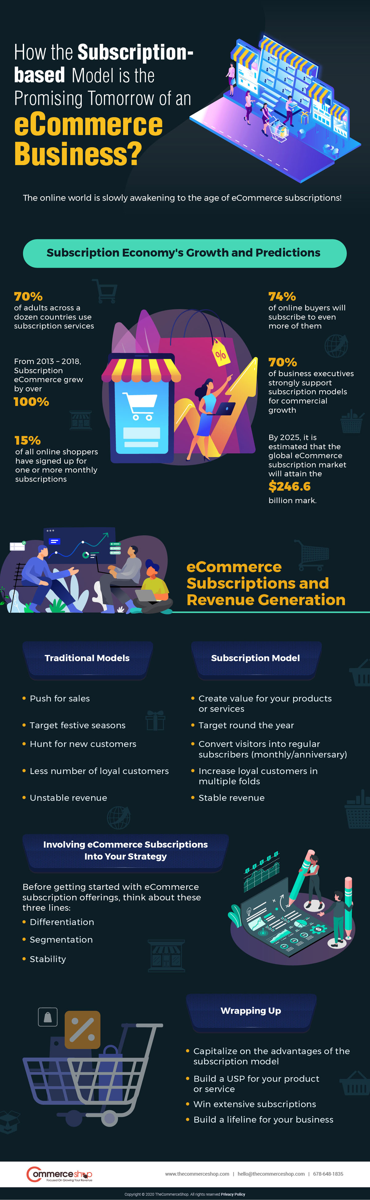 How the Subscription-Based Model is the Promising Tomorrow of eCommerce
