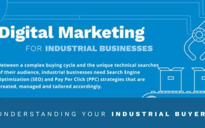 Digital Marketing for Industrial Companies