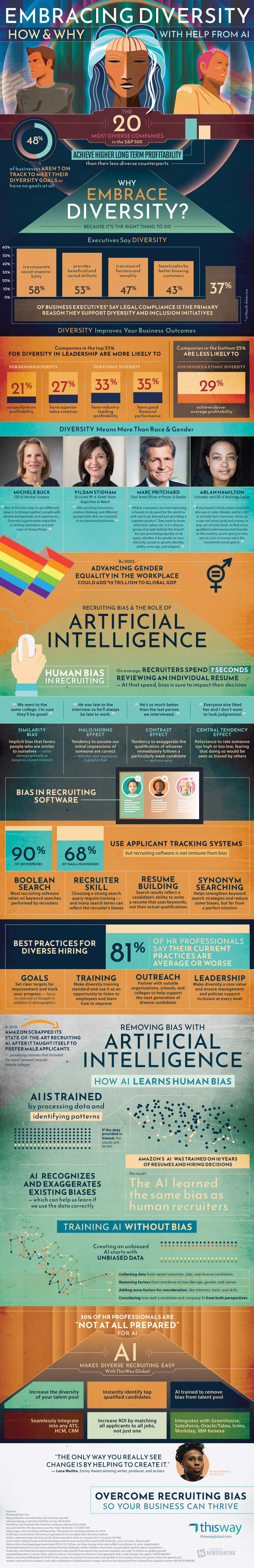 Fixing Recruiting Bias With Artificial Intelligence