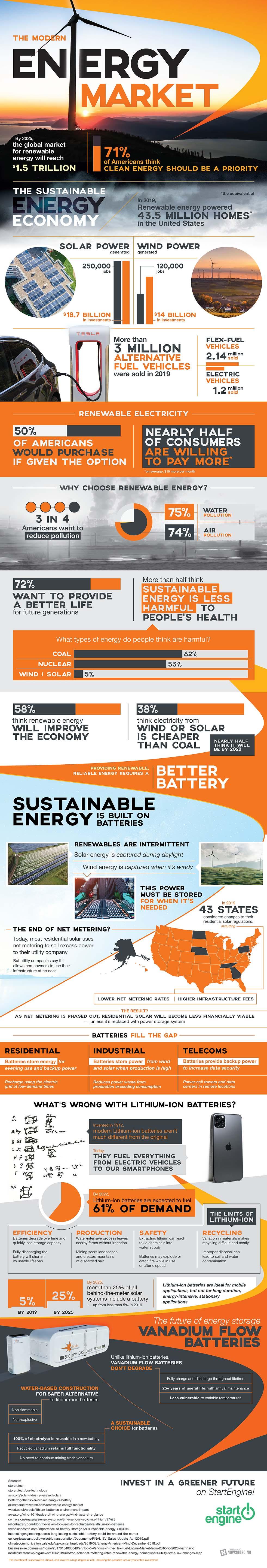 The Modern Energy Market