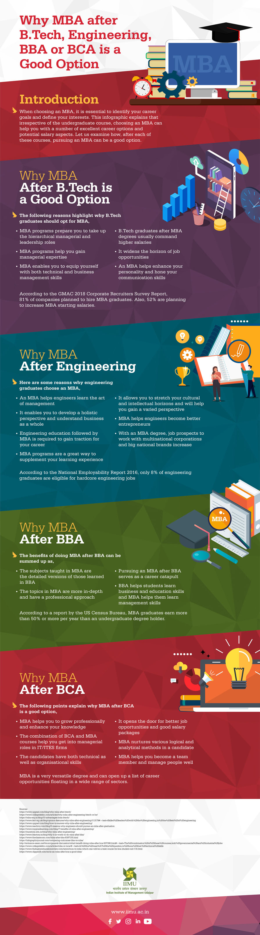 Why MBA After B.Tech, Engineering, BBA or BCA is a Good Option