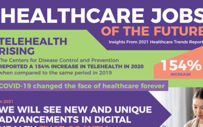 Healthcare Job Trends of the Future