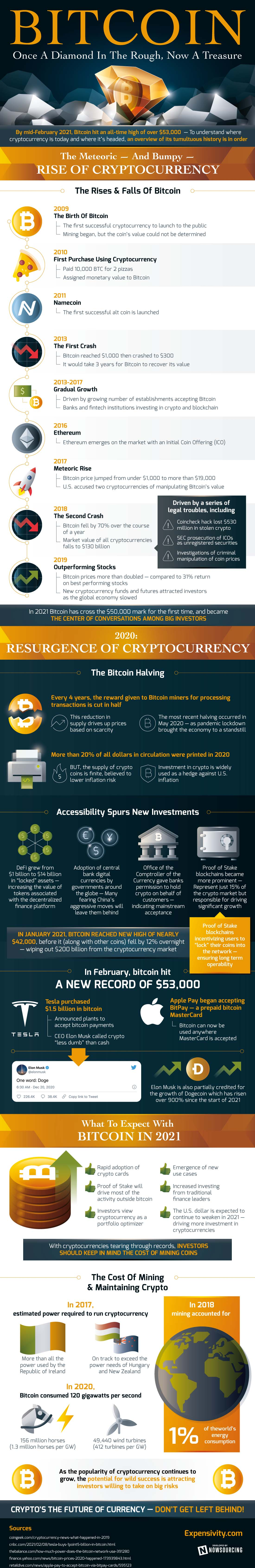 Bitcoin: Stats and Facts - Is Bitcoin The New Gold? [Infographic]