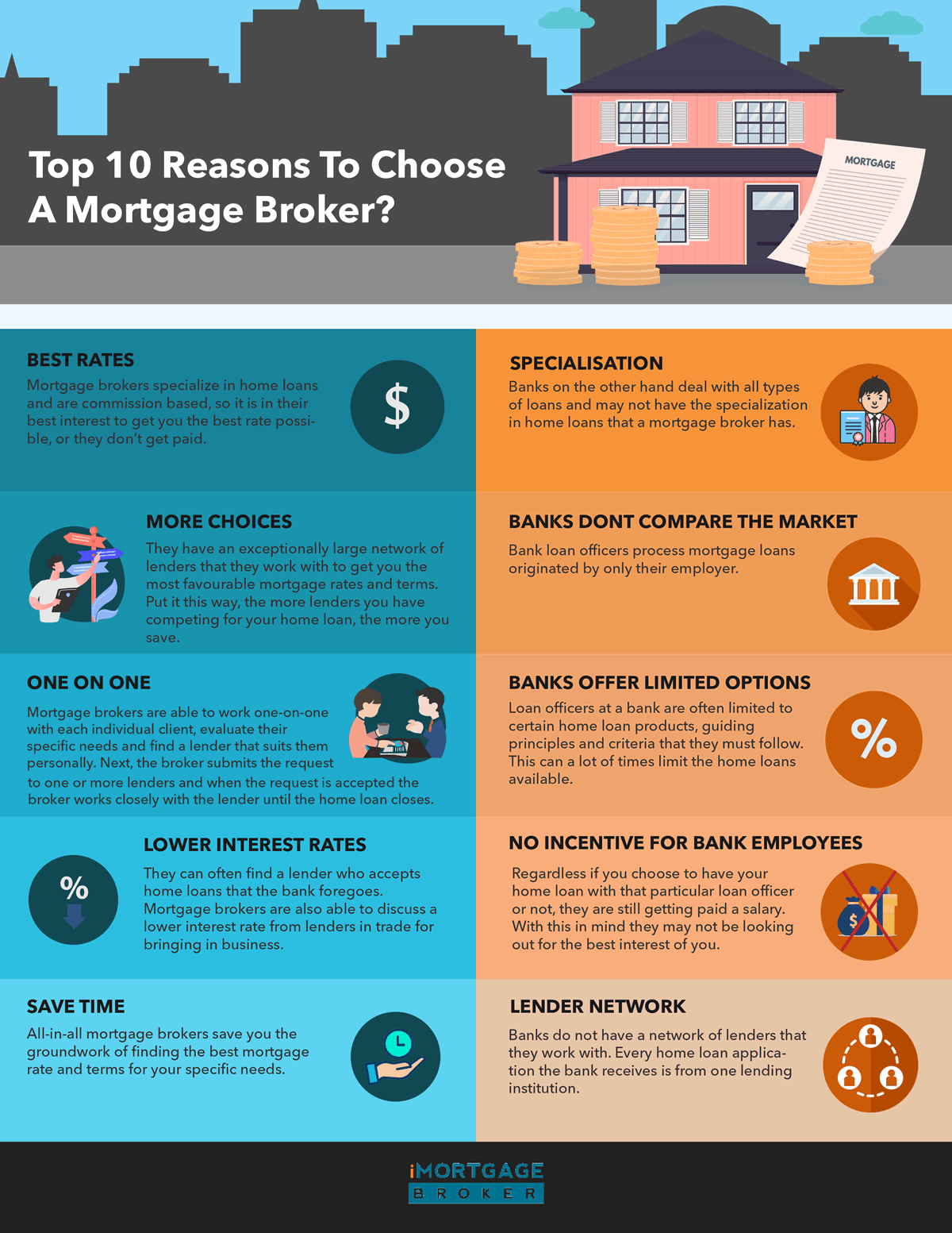 Top 10 Reasons To Choose A Mortgage Broker