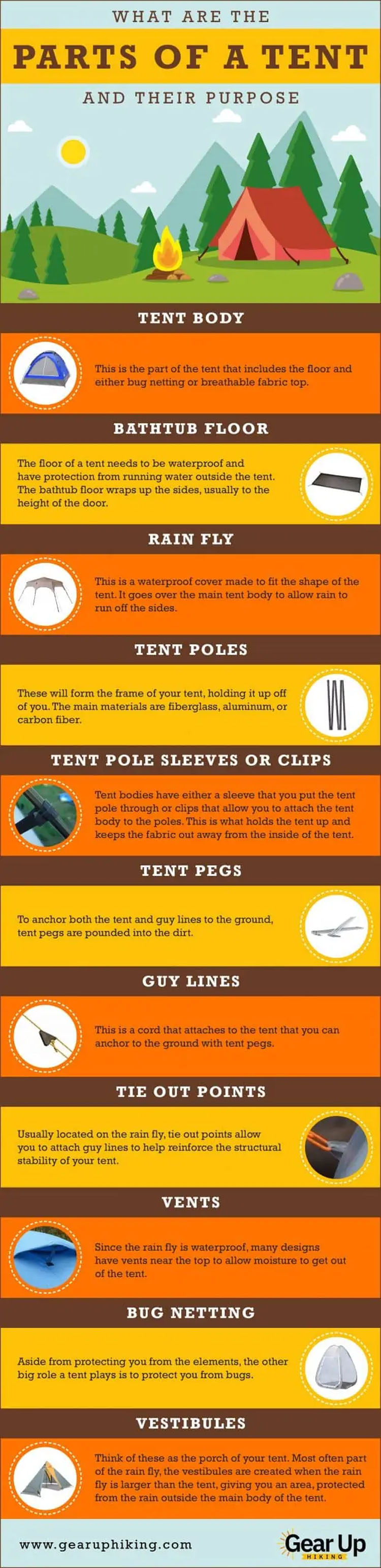 The Parts Of A Camping Tent Explained
