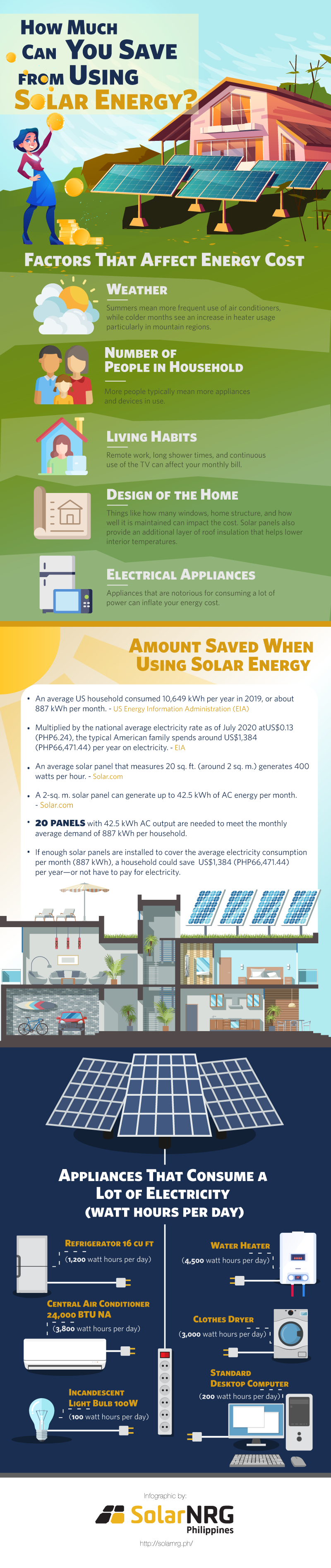 How Much Can You Save from Using Solar Energy?