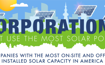Corporations That Use the Most Solar Power