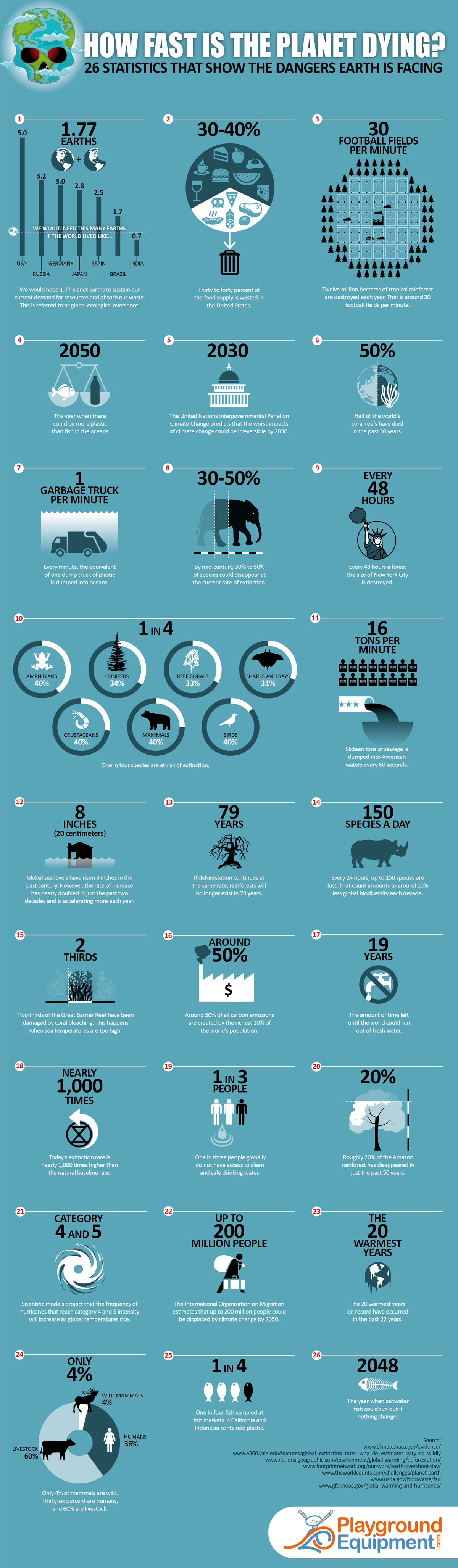 Jak rychle naše planeta umírá? 26 statistik ukazující blížící se nebezpečí planetě Zemi.