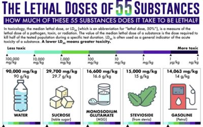 The Lethal Doses of 55 Substances