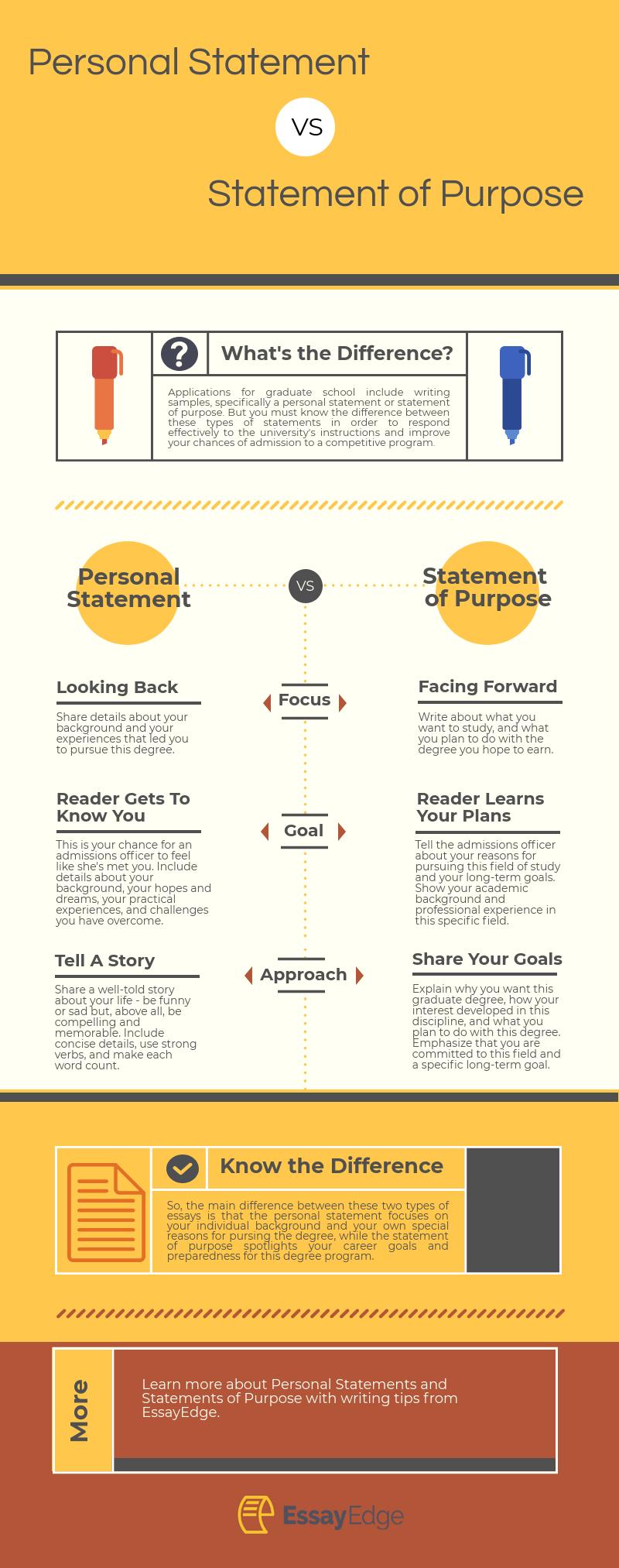 Personal Statement vs. Statement of Purpose