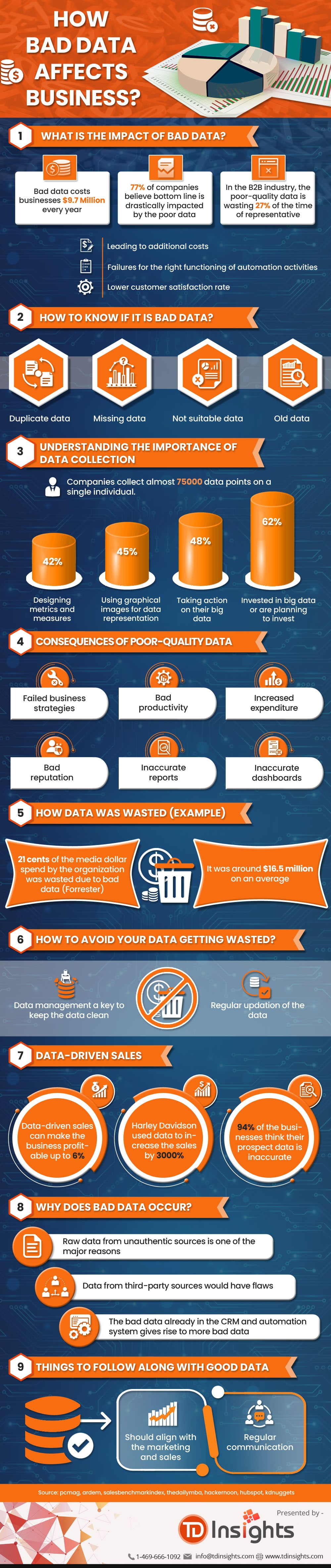 How Bad Data Affects Business?