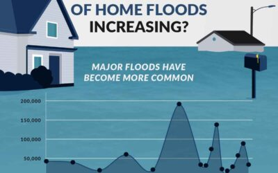 Are The Number of Home Floods Increasing?
