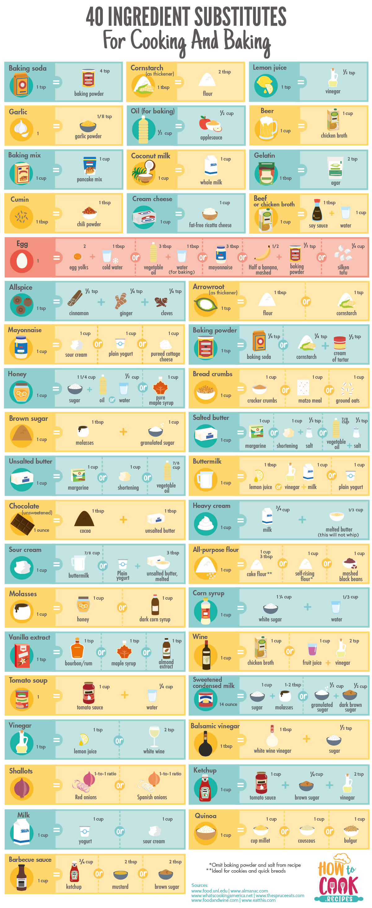 40 Ingredient Substitutes For Cooking And Baking