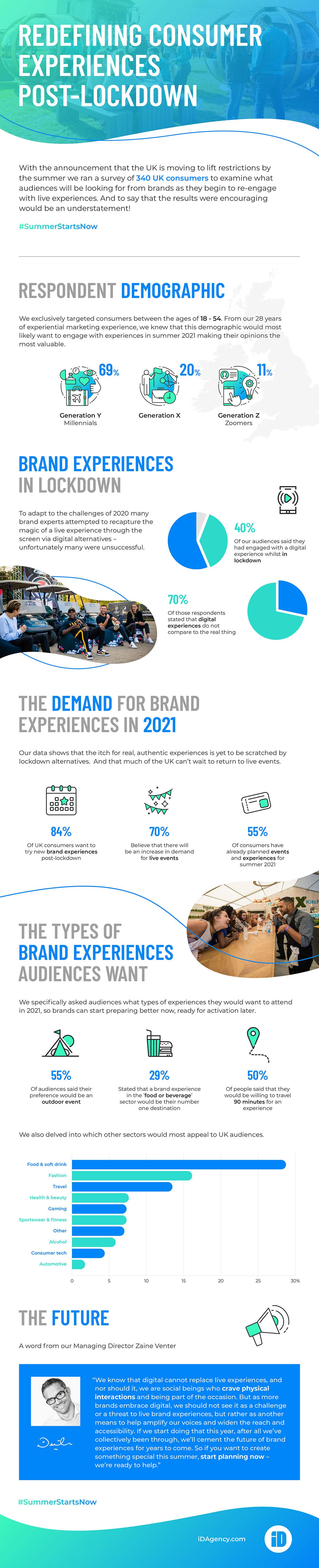 Redefining Consumer Experiences Post-Lockdown