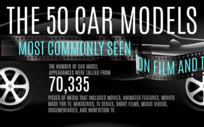 The 50 Car Models Most Commonly Seen on Film and Television