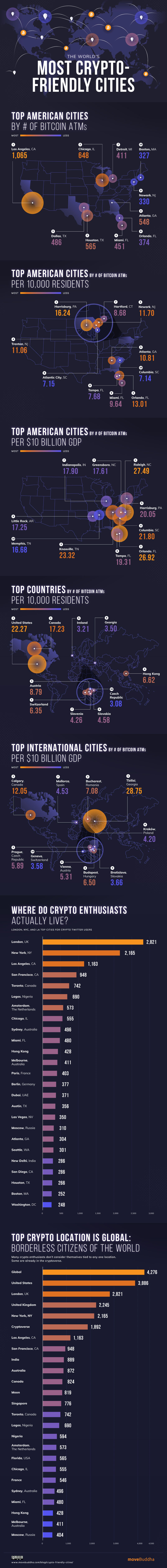 The World's Most Crypto-Friendly Cities