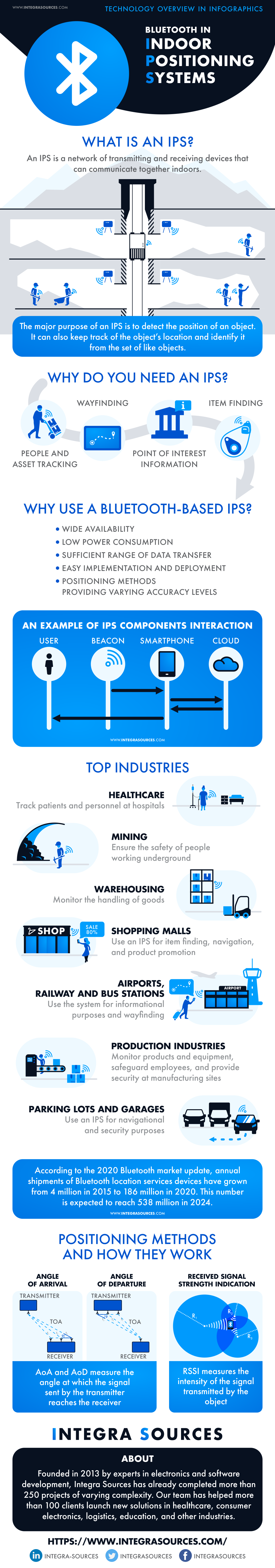 Bluetooth in Indoor Positioning Systems: Technology Overview