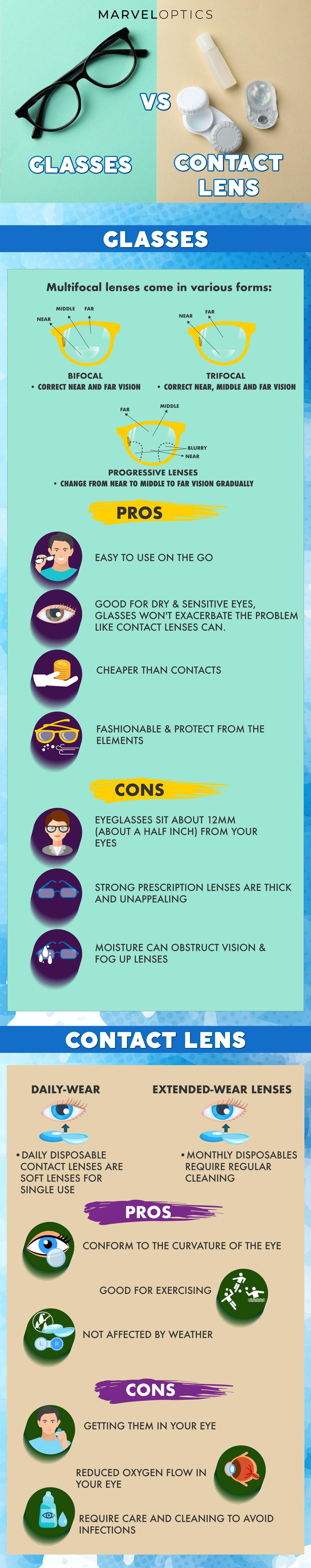 Comparing Contacts vs Glasses