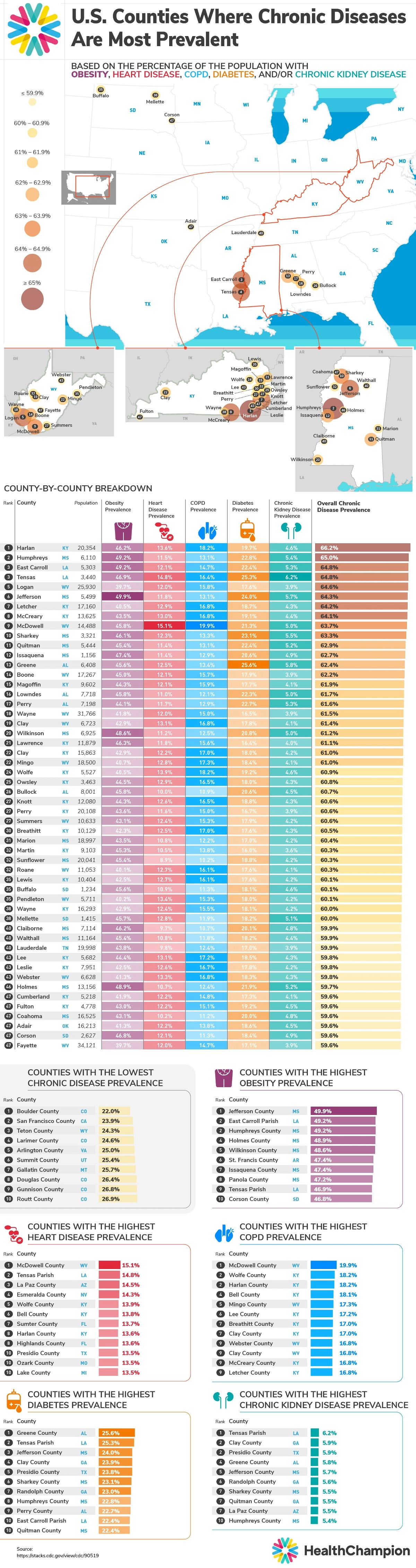50 U.S. Counties Where Chronic Diseases Are Most Prevalent