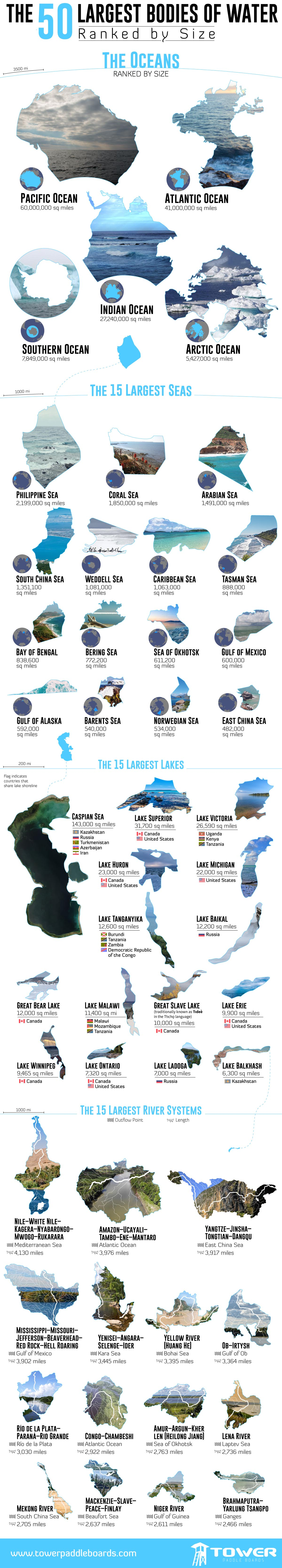 The 50 Largest Bodies of Water Ranked by Size