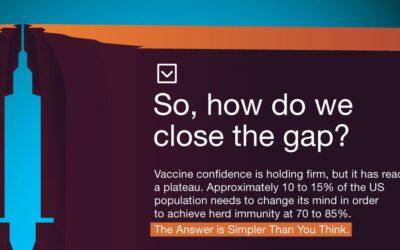 American Vaccine Confidence: Closing the Gap