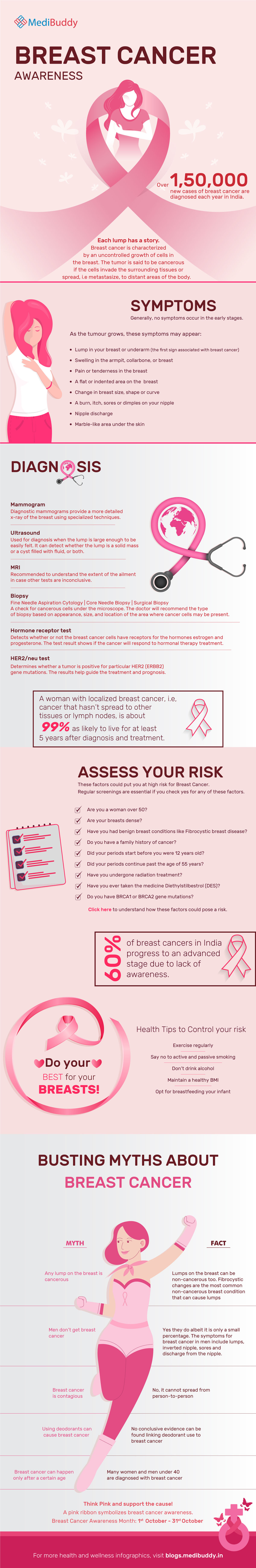 Breast Cancer: Symptoms, Diagnosis, Risk Assessment & Facts