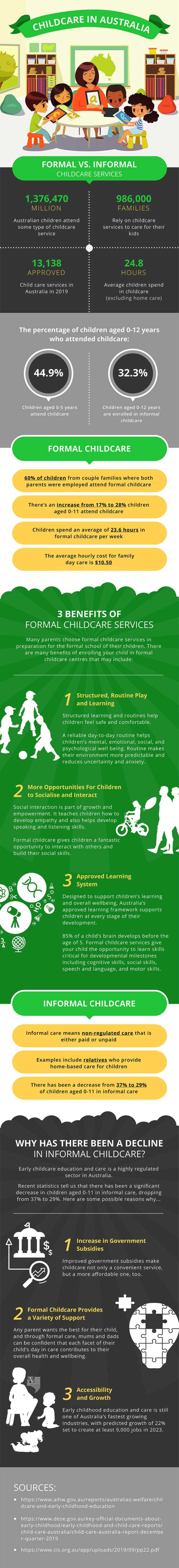 Childcare in Australia: Facts and Figures