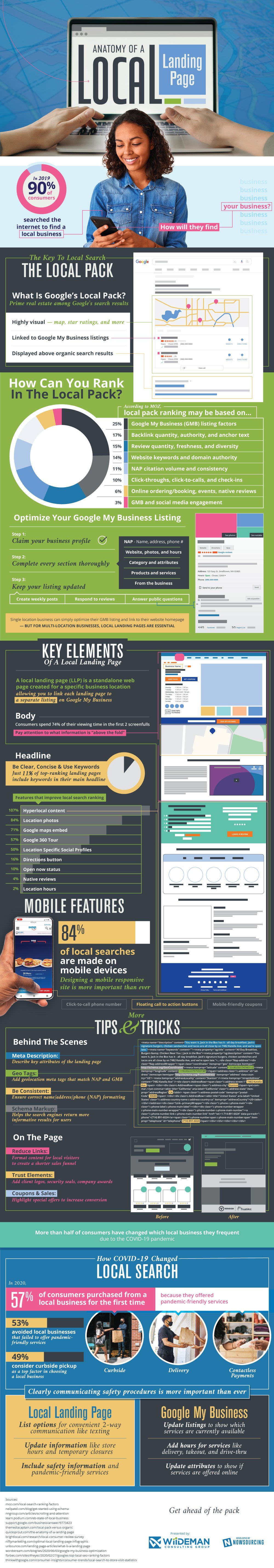 The Anatomy of a Local Landing Page