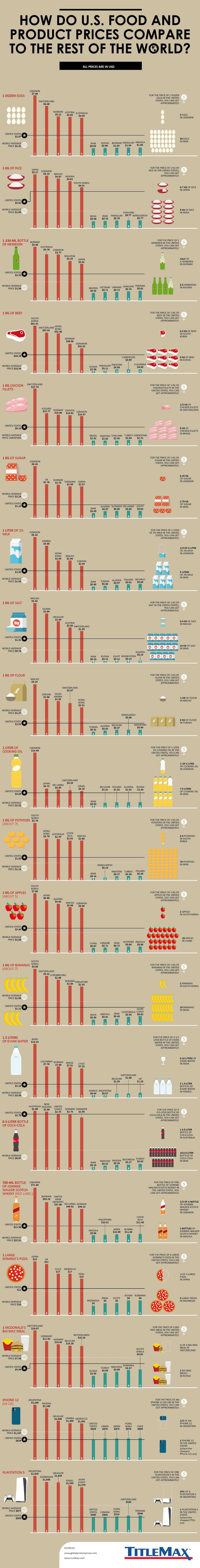 How U.S. Food and Product Prices Compare to the Rest of the World