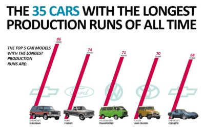 The 35 Cars With the Longest Production Runs of All Time