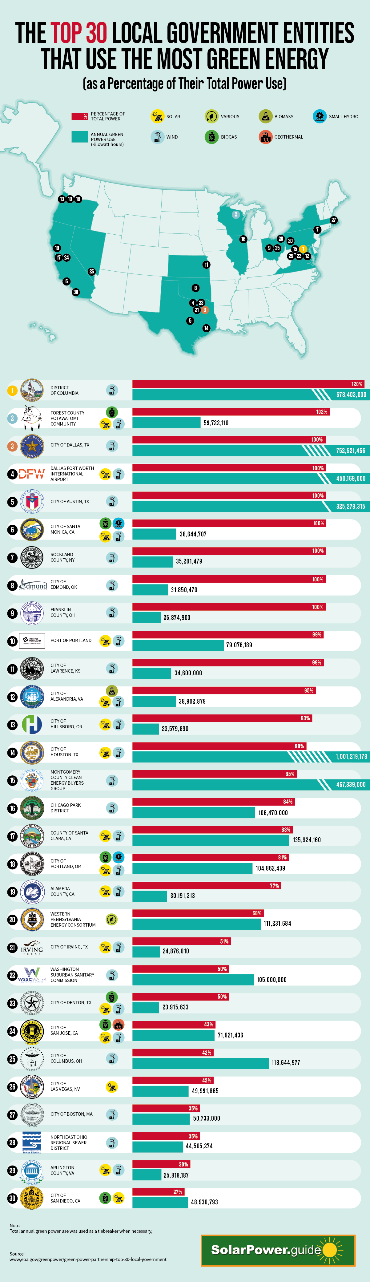 Top 30 Local Government Entities That Use the Most Green Energy