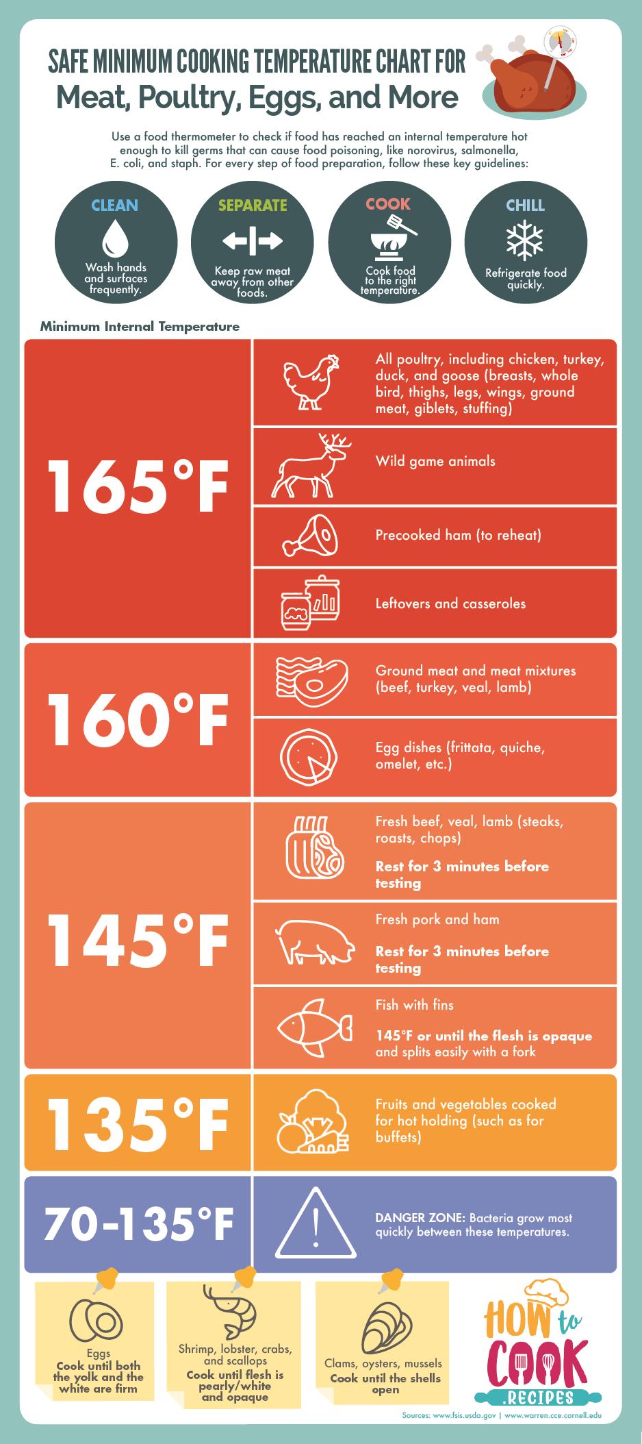Safe Minimum Cooking Temperature Chart